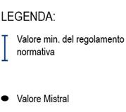 Serie AL